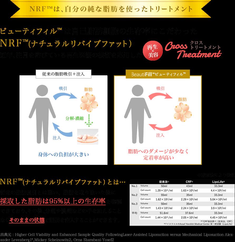 NRFは自分の純な脂肪を使ったトリートメント ビューティフィルは自己脂肪細胞の生存率にこだわったNRF(ナチュラルリバイブファット)近年、注目を浴びている再生医療の技術を応用した「再生×美容」クロストリートメント NRF(ナチュラルリバイブファット)とは…従来の脂肪吸引とは違い、脂肪を取り除いた後に採取した脂肪は95%の生存率を確認できており、その後、分離や濃縮などの手を加えることなくそのままの状態で脂肪を注入することができます。
